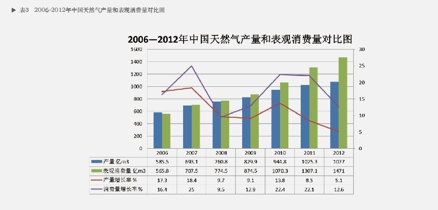 2012年世界各国一次能源消费结构